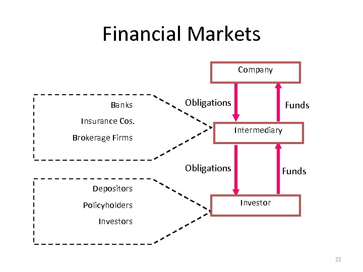 Financial Markets Company Banks Obligations Insurance Cos. Funds Intermediary Brokerage Firms Obligations Funds Depositors
