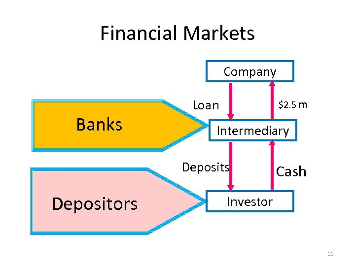 Financial Markets Company Banks Loan $2. 5 m Intermediary Deposits Depositors Cash Investor 23
