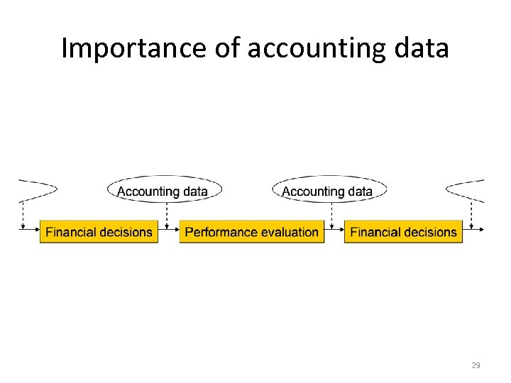 Importance of accounting data 29