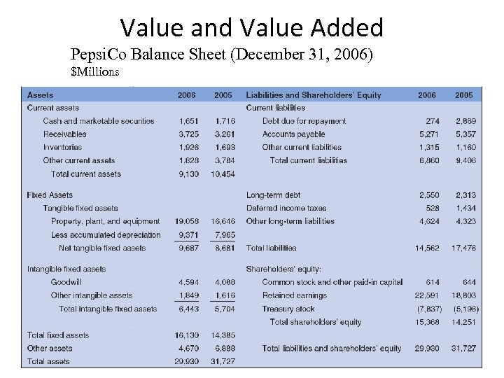 Value and Value Added Pepsi. Co Balance Sheet (December 31, 2006) $Millions