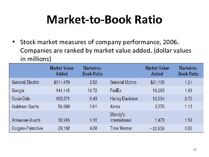 Market-to-Book Ratio • Stock market measures of company performance, 2006. Companies are ranked by