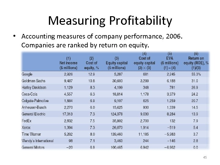 Measuring Profitability • Accounting measures of company performance, 2006. Companies are ranked by return