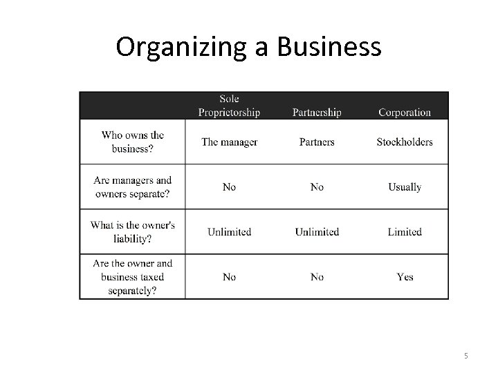 Organizing a Business 5