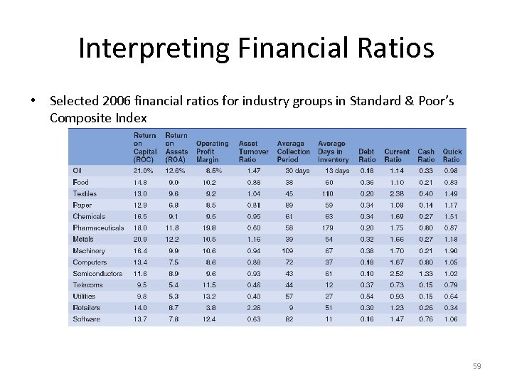 Interpreting Financial Ratios • Selected 2006 financial ratios for industry groups in Standard &