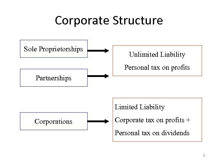 Corporate Structure Sole Proprietorships Unlimited Liability Personal tax on profits Partnerships Limited Liability Corporations