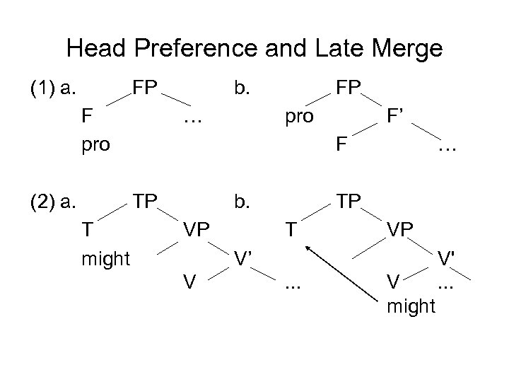 Head Preference and Late Merge (1) a. FP F pro (2) a. b. …
