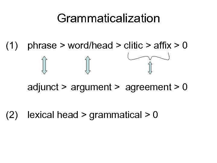 Grammaticalization (1) phrase > word/head > clitic > affix > 0 adjunct > argument