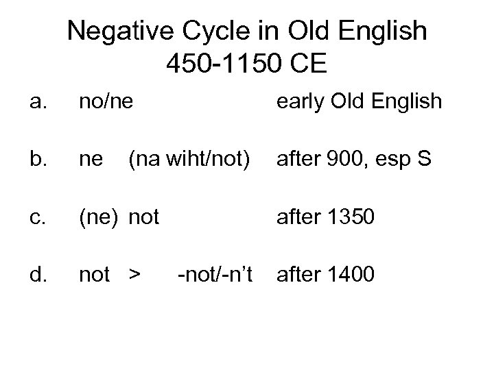 Negative Cycle in Old English 450 -1150 CE a. no/ne early Old English b.