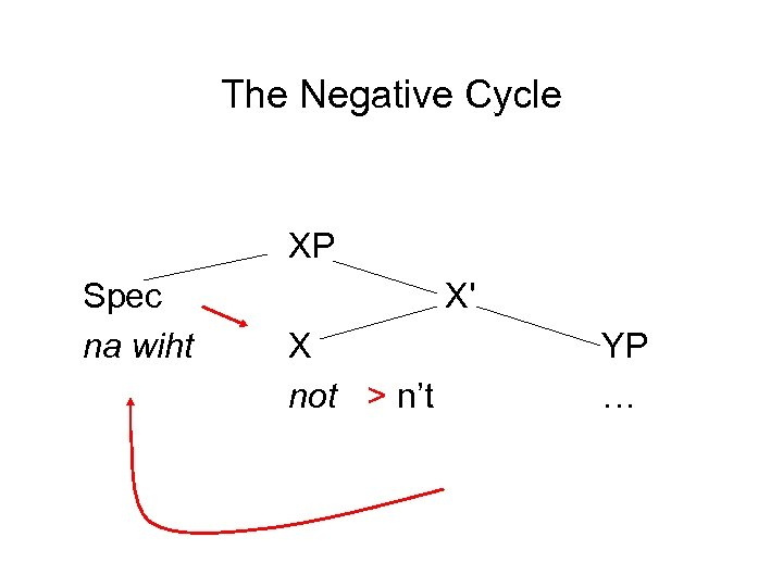 The Negative Cycle XP Spec na wiht X' X not > n't YP …