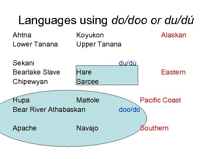 Languages using do/doo or du/dú Ahtna Lower Tanana Sekani Bearlake Slave Chipewyan Koyukon Upper