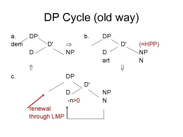 DP Cycle (old way) a. dem DP b. D' D NP DP D' D