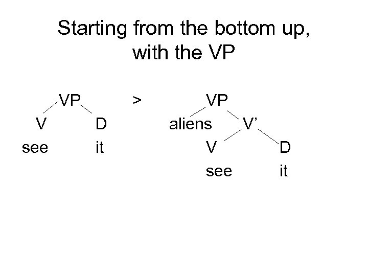 Starting from the bottom up, with the VP VP V see > D it