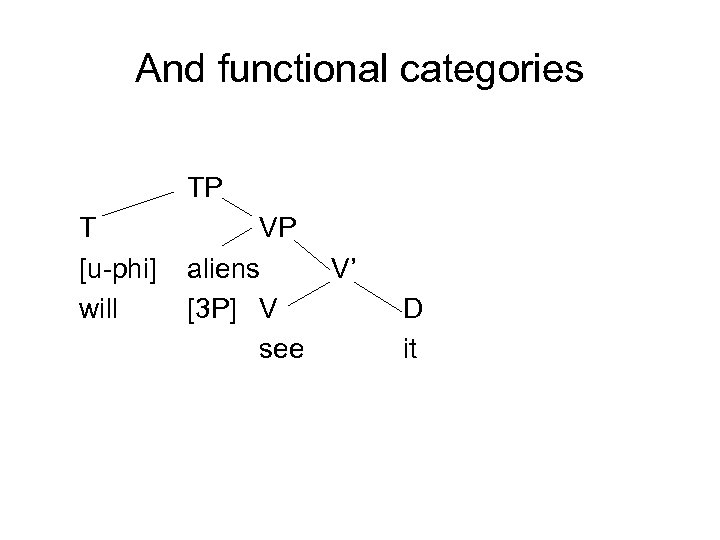 And functional categories TP T [u-phi] will VP aliens V' [3 P] V see