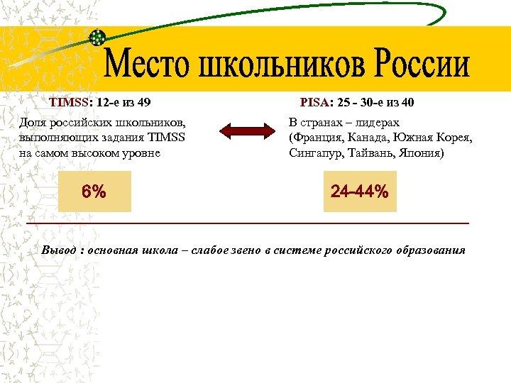 TIMSS: 12 -е из 49 Доля российских школьников, выполняющих задания TIMSS на самом высоком