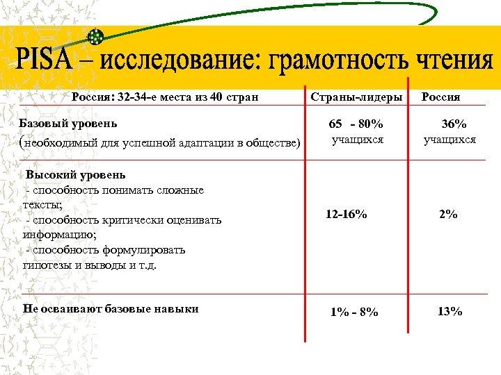 Россия: 32 -34 -е места из 40 стран Базовый уровень (необходимый для успешной адаптации