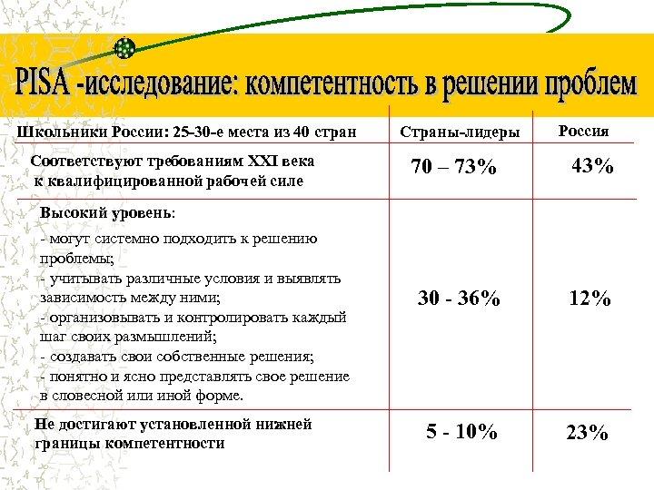 Школьники России: 25 -30 -е места из 40 стран Соответствуют требованиям XXI века к