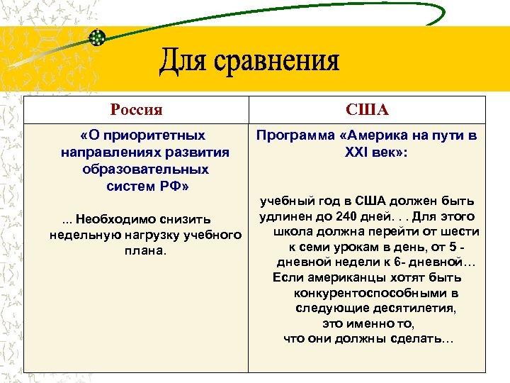 Россия «О приоритетных направлениях развития образовательных систем РФ» . . . Необходимо снизить недельную