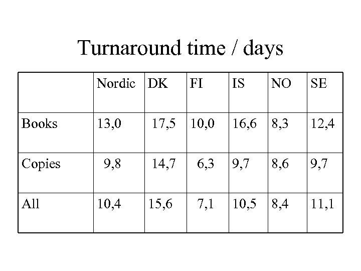 Turnaround time / days Nordic DK FI IS NO SE Books 13, 0 17,