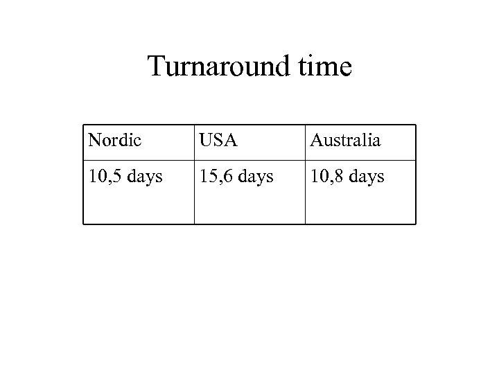 Turnaround time Nordic USA Australia 10, 5 days 15, 6 days 10, 8 days