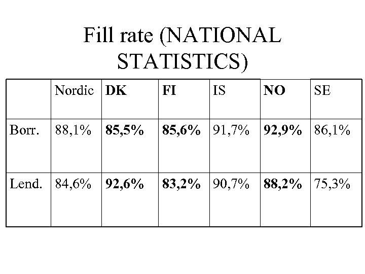 Fill rate (NATIONAL STATISTICS) Nordic DK FI 88, 1% 85, 5% 85, 6% 91,