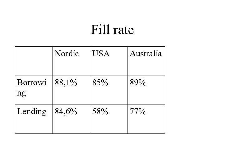 Fill rate Nordic USA Australia Borrowi 88, 1% ng 85% 89% Lending 84, 6%