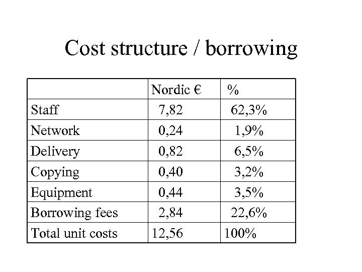 Cost structure / borrowing Staff Network Delivery Copying Equipment Borrowing fees Total unit costs