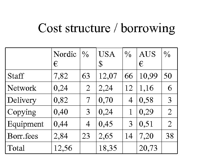 Cost structure / borrowing Staff Network Delivery Copying Equipment Borr. fees Total Nordic %