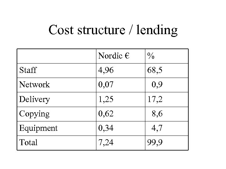 Cost structure / lending Nordic € % Staff 4, 96 68, 5 Network 0,