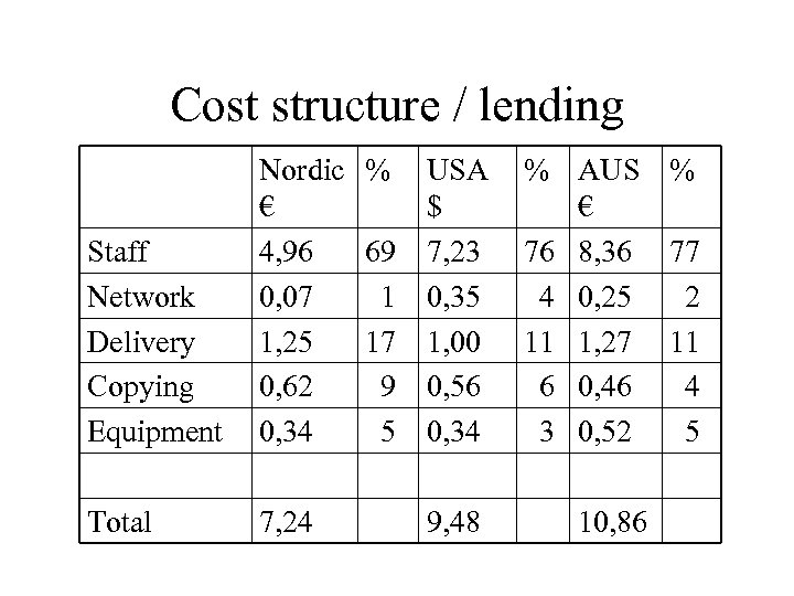 Cost structure / lending Staff Network Delivery Copying Equipment Nordic % € 4, 96