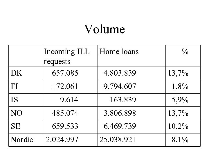 Volume Home loans DK Incoming ILL requests 657. 085 4. 803. 839 13, 7%
