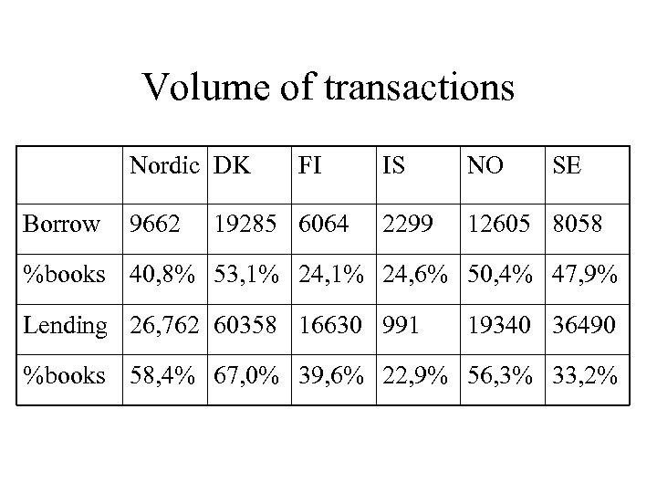 Volume of transactions Nordic DK Borrow 9662 FI 19285 6064 IS NO SE 2299