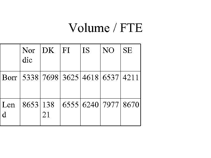 Volume / FTE Nor DK dic FI IS NO SE Borr 5338 7698 3625