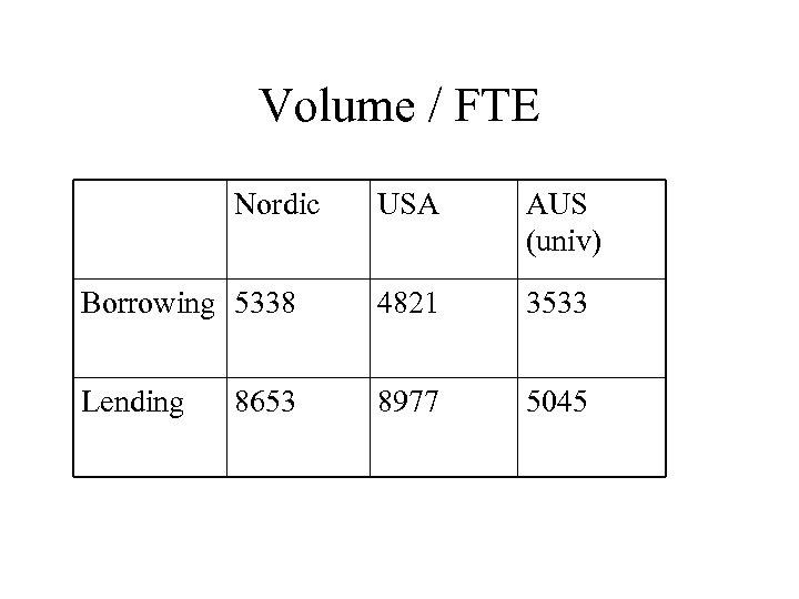 Volume / FTE Nordic USA AUS (univ) Borrowing 5338 4821 3533 Lending 8977 5045