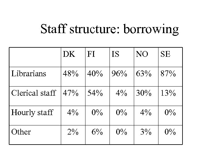 Staff structure: borrowing DK FI IS NO SE 48% 40% 96% 63% 87% Clerical