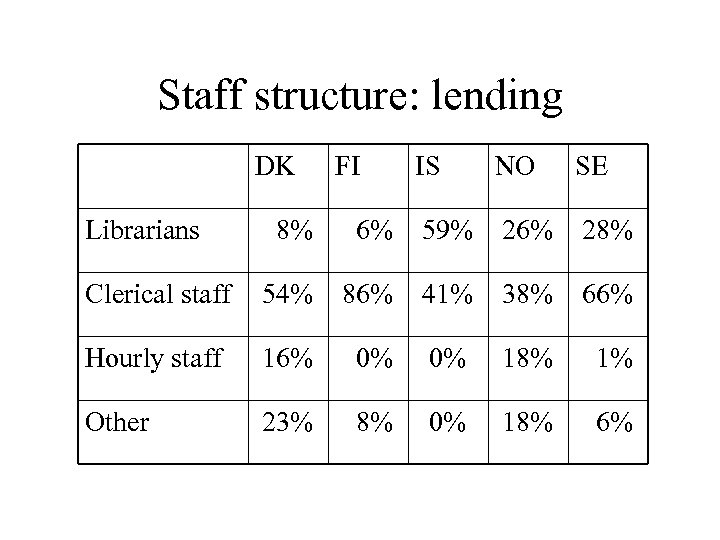 Staff structure: lending DK Librarians FI IS NO SE 8% 6% 59% 26% 28%