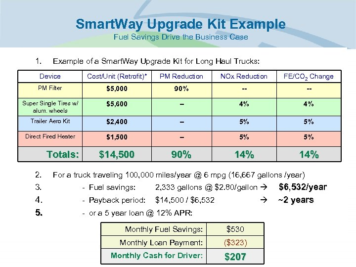Smart. Way Upgrade Kit Example Fuel Savings Drive the Business Case 1. Example of