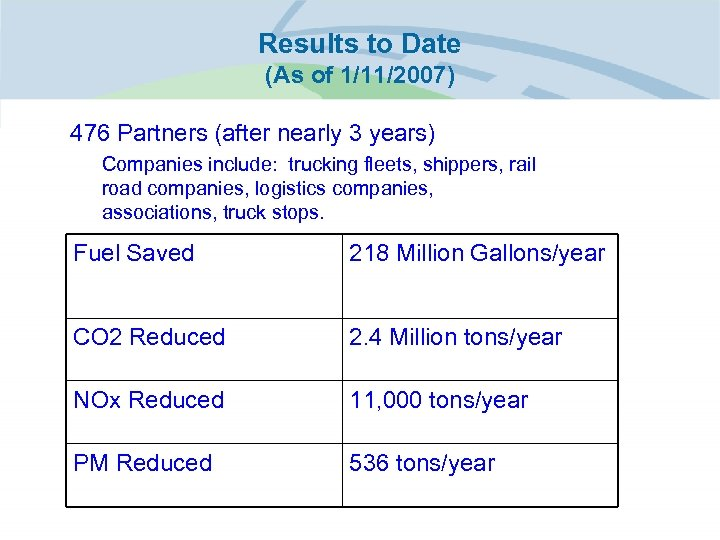 Results to Date (As of 1/11/2007) • 476 Partners (after nearly 3 years) –