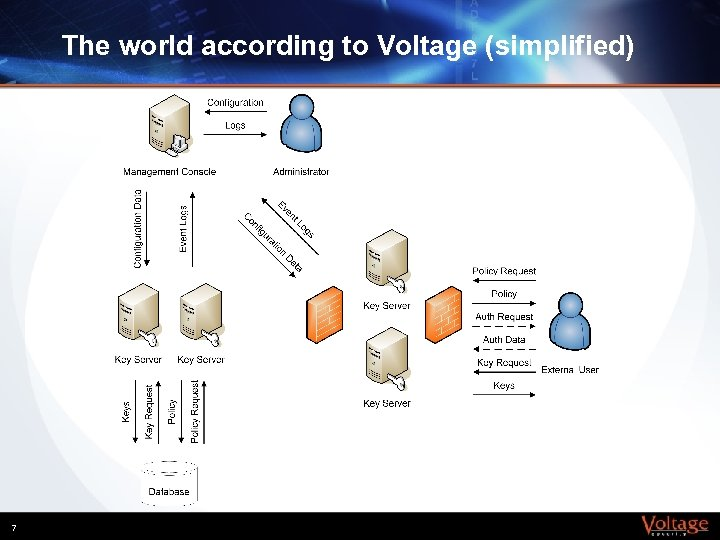 The world according to Voltage (simplified) 7