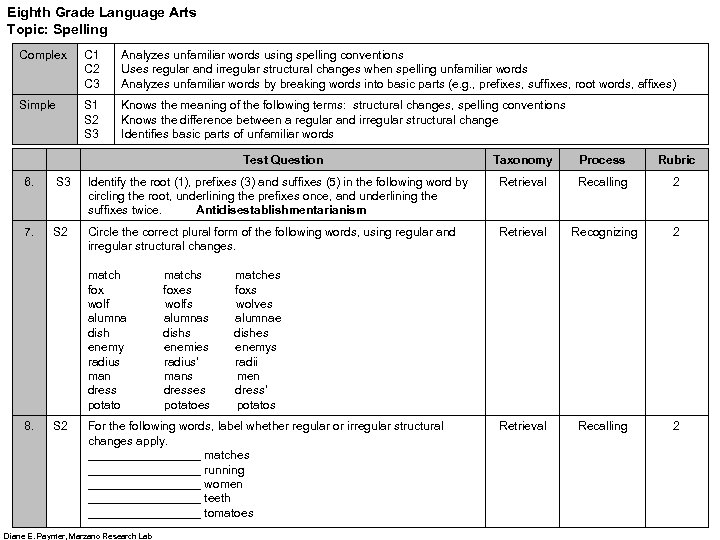 Eighth Grade Language Arts Topic: Spelling Complex C 1 C 2 C 3 Analyzes