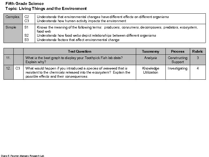 Fifth Grade Science Topic: Living Things and the Environment Complex C 2 C 3