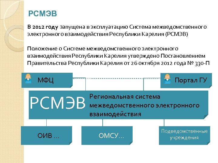 РСМЭВ В 2012 году запущена в эксплуатацию Система межведомственного электронного взаимодействия Республики Карелия (РСМЭВ)