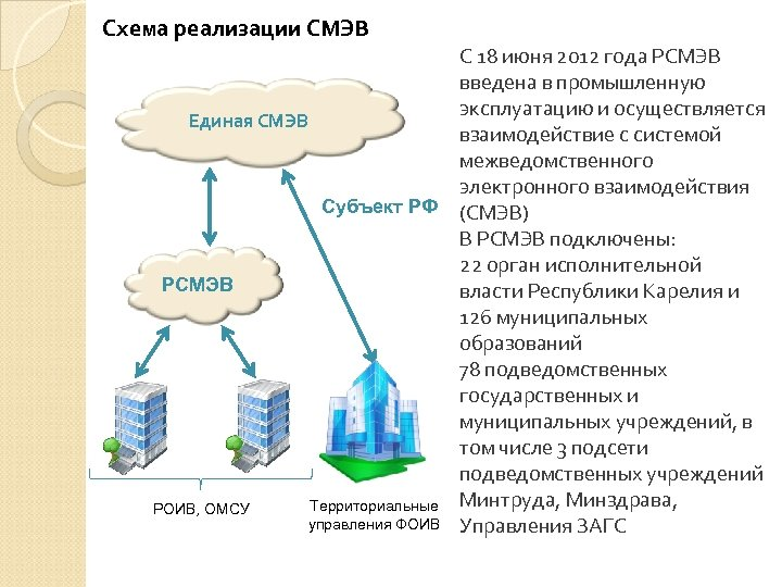 Схема реализации СМЭВ С 18 июня 2012 года РСМЭВ введена в промышленную эксплуатацию и