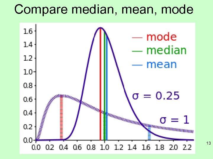 Compare median, mean, mode 13