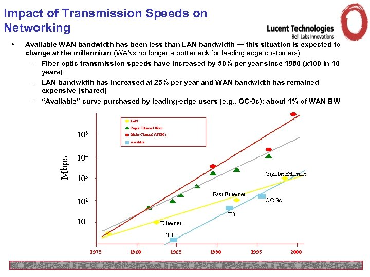 Impact of Transmission Speeds on Networking Available WAN bandwidth has been less than LAN