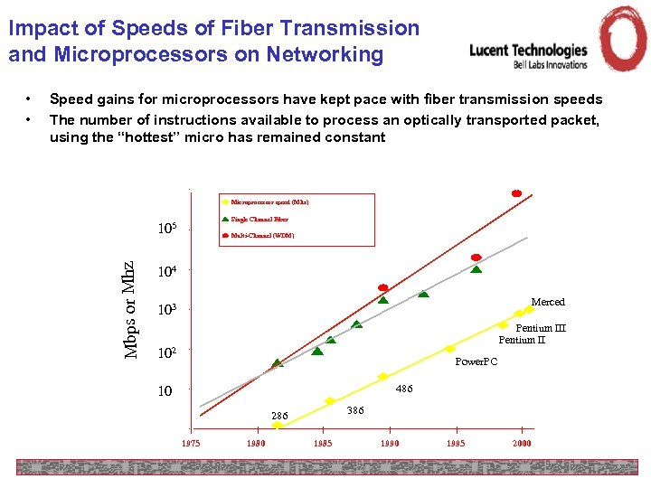 Impact of Speeds of Fiber Transmission and Microprocessors on Networking Speed gains for microprocessors