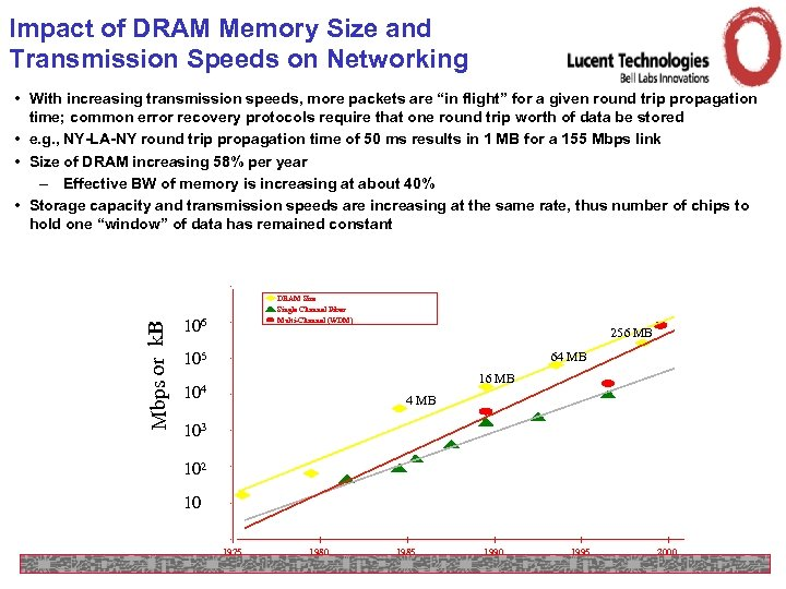 Impact of DRAM Memory Size and Transmission Speeds on Networking Mbps or k. B