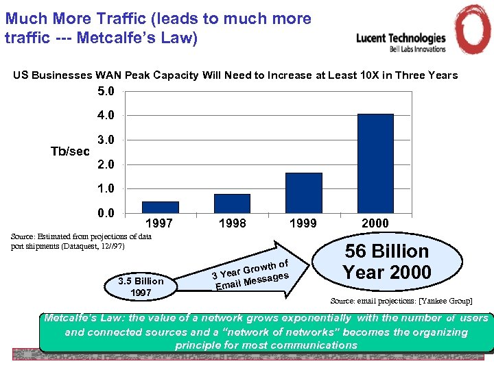 Much More Traffic (leads to much more traffic --- Metcalfe's Law) US Businesses WAN