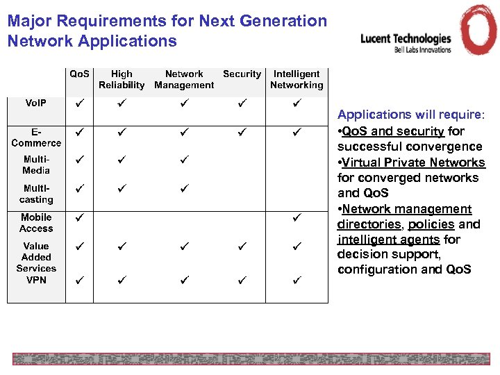 Major Requirements for Next Generation Network Applications will require: • Qo. S and security