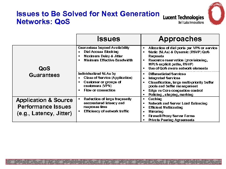 Issues to Be Solved for Next Generation Networks: Qo. S Issues Guarantees beyond Availability