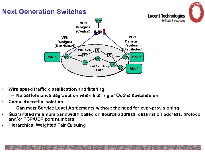 Next Generation Switches VPN Designer (Central) SLAs VPN Manager System (Distributed) VPN Designer (Distributed)
